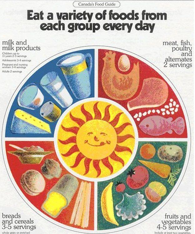 Canada's food guide throughout the years the globe and mail.
